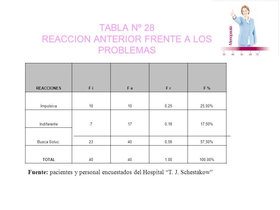 TABLA Nº 28 REACCION ANTERIOR FRENTE A LOS PROBLEMAS REACCIONESF iF aF rF % Impulsiva10 0,2525,00% Indiferente7170,1817,50% Busca Soluc.23400,5857,50% TOTAL40 1,00100,00% Fuente: pacientes y personal encuestados del Hospital T.