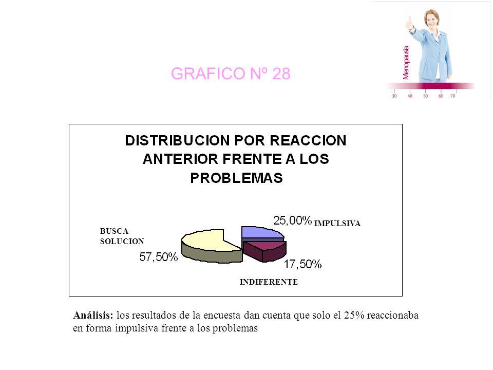 GRAFICO Nº 28 BUSCA SOLUCION INDIFERENTE IMPULSIVA Análisis: los resultados de la encuesta dan cuenta que solo el 25% reaccionaba en forma impulsiva frente a los problemas