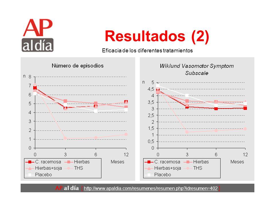 AP al día [ http://www.apaldia.com/resumenes/resumen.php idresumen=402 ] Resultados (2) Eficacia de los diferentes tratamientos
