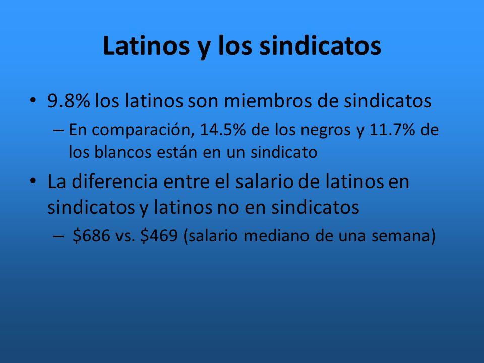 Latinos y los sindicatos 9.8% los latinos son miembros de sindicatos – En comparación, 14.5% de los negros y 11.7% de los blancos están en un sindicato La diferencia entre el salario de latinos en sindicatos y latinos no en sindicatos – $686 vs.
