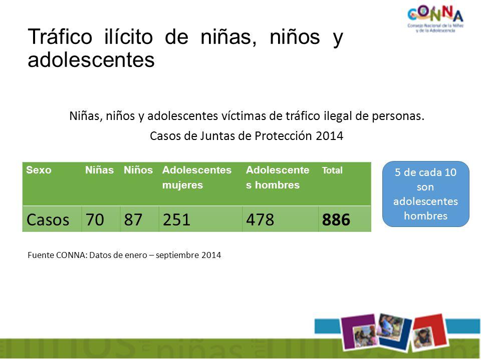 Niñas, niños y adolescentes víctimas de tráfico ilegal de personas.
