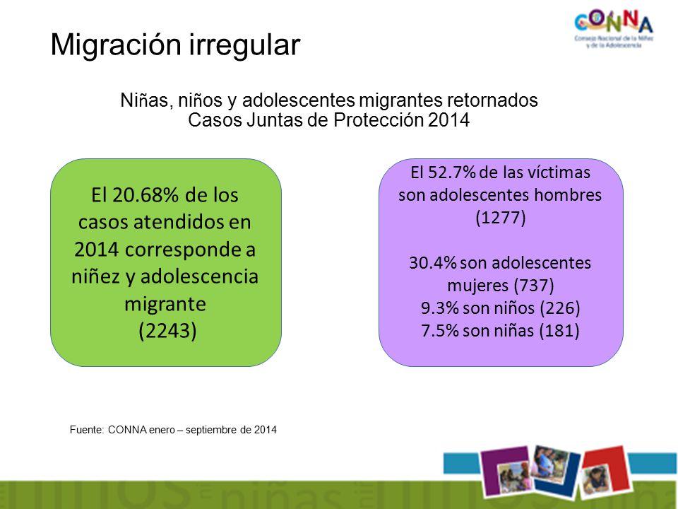 Ni ñ as, ni ñ os y adolescentes migrantes retornados Casos Juntas de Protección 2014 Migración irregular Fuente: CONNA enero – septiembre de 2014 El 20.68% de los casos atendidos en 2014 corresponde a niñez y adolescencia migrante (2243) El 52.7% de las víctimas son adolescentes hombres (1277) 30.4% son adolescentes mujeres (737) 9.3% son niños (226) 7.5% son niñas (181)