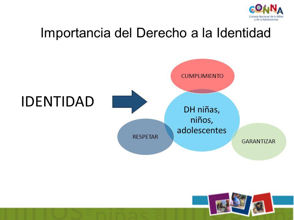 Importancia del Derecho a la Identidad DH niñas, niños, adolescentes CUMPLIMIENTO RESPETAR GARANTIZAR IDENTIDAD