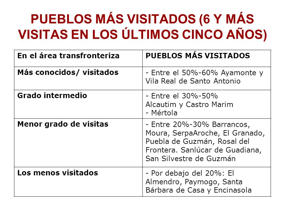 PUEBLOS MÁS VISITADOS (6 Y MÁS VISITAS EN LOS ÚLTIMOS CINCO AÑOS) En el área transfronterizaPUEBLOS MÁS VISITADOS Más conocidos/ visitados- Entre el 50%-60% Ayamonte y Vila Real de Santo Antonio Grado intermedio- Entre el 30%-50% Alcautim y Castro Marim - Mértola Menor grado de visitas- Entre 20%-30% Barrancos, Moura, SerpaAroche, El Granado, Puebla de Guzmán, Rosal del Frontera.