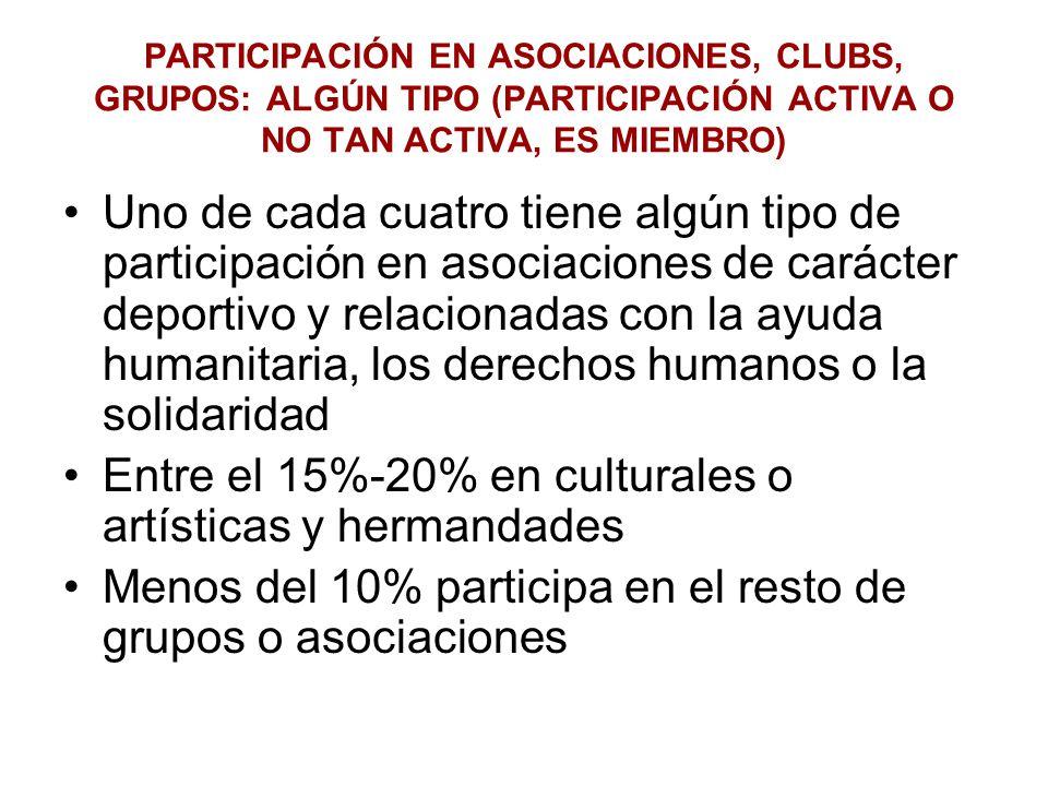 PARTICIPACIÓN EN ASOCIACIONES, CLUBS, GRUPOS: ALGÚN TIPO (PARTICIPACIÓN ACTIVA O NO TAN ACTIVA, ES MIEMBRO) Uno de cada cuatro tiene algún tipo de participación en asociaciones de carácter deportivo y relacionadas con la ayuda humanitaria, los derechos humanos o la solidaridad Entre el 15%-20% en culturales o artísticas y hermandades Menos del 10% participa en el resto de grupos o asociaciones
