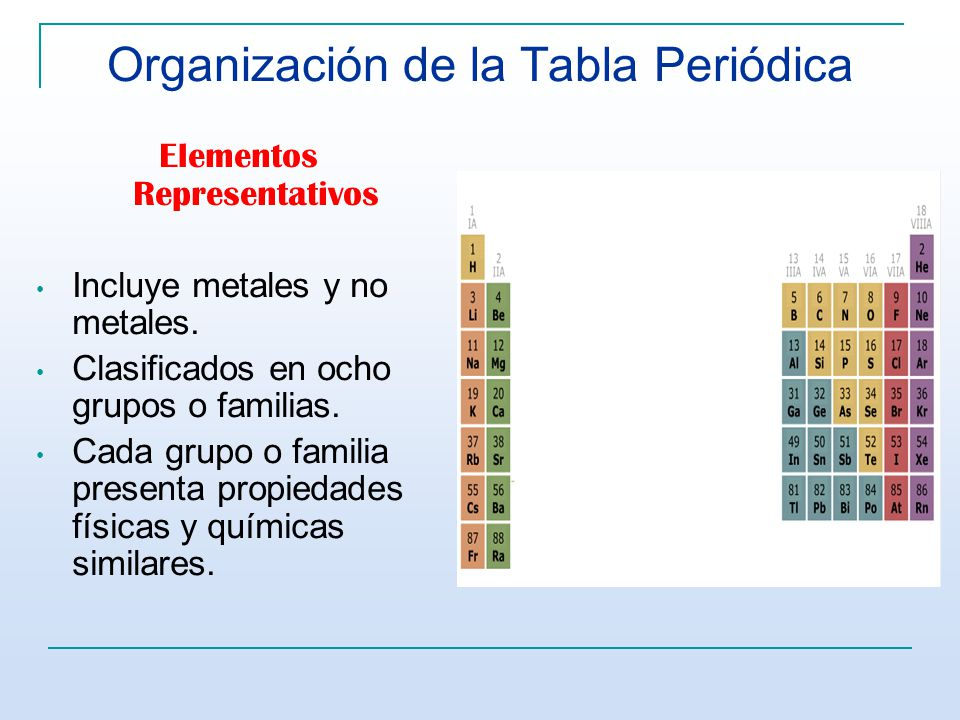 Tabla peridica y configuracin electrnica ppt video online 12 organizacin de la tabla peridica elementos representativos incluye metales y no metales clasificados en ocho grupos o familias urtaz Gallery
