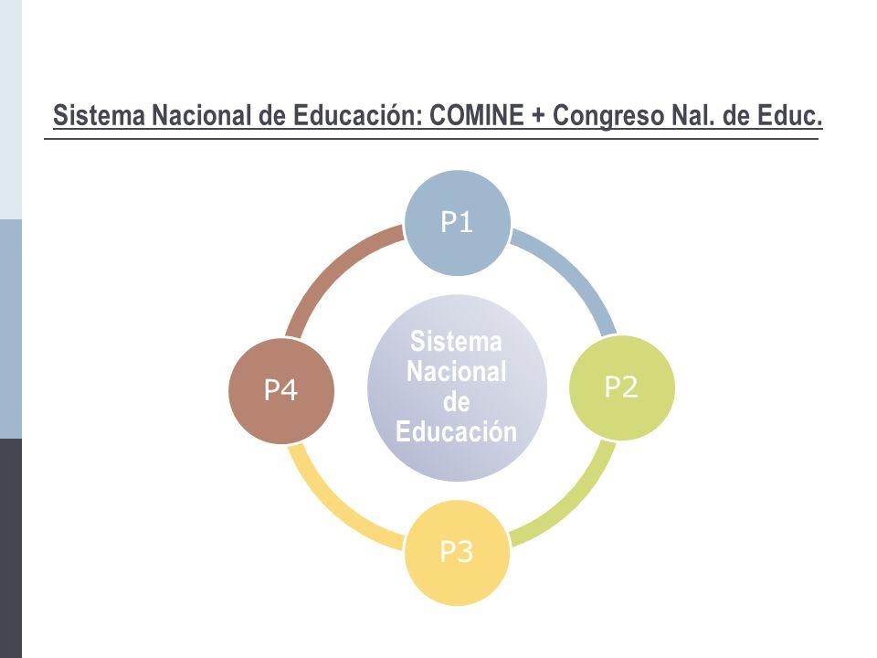 Sistema Nacional de Educación: COMINE + Congreso Nal.