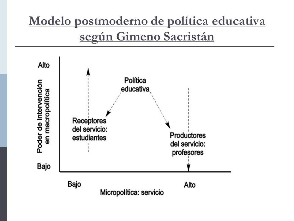 Modelo postmoderno de política educativa según Gimeno Sacristán