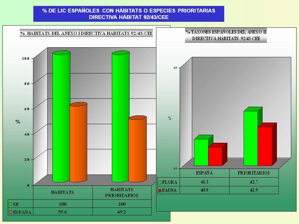 % DE LIC ESPAÑOLES CON HÁBITATS O ESPECIES PRIORITARIAS DIRECTIVA HÁBITAT 92/43/CEE