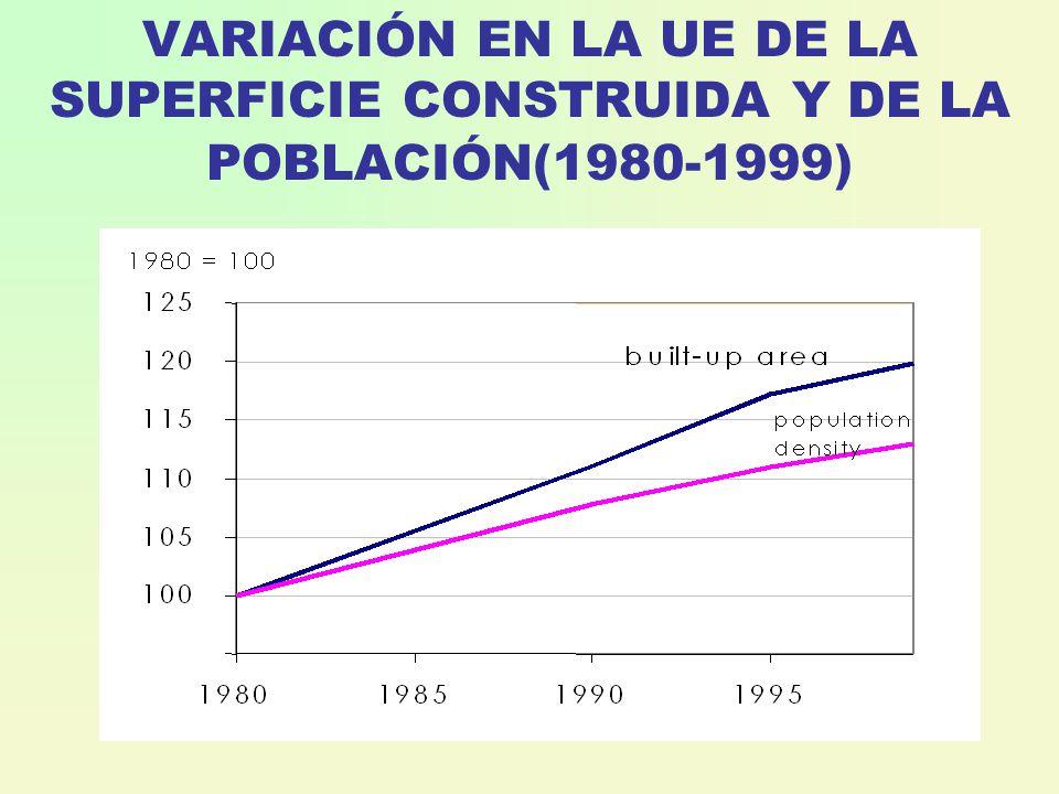 VARIACIÓN EN LA UE DE LA SUPERFICIE CONSTRUIDA Y DE LA POBLACIÓN(1980-1999)