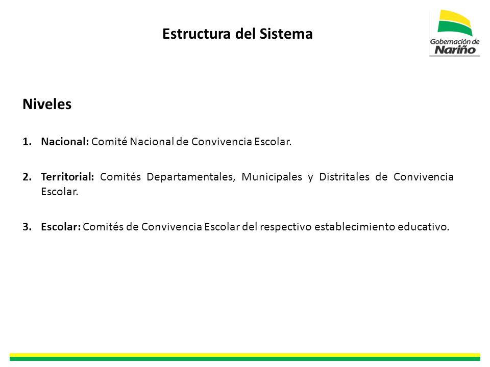 Estructura del Sistema Niveles 1.Nacional: Comité Nacional de Convivencia Escolar.