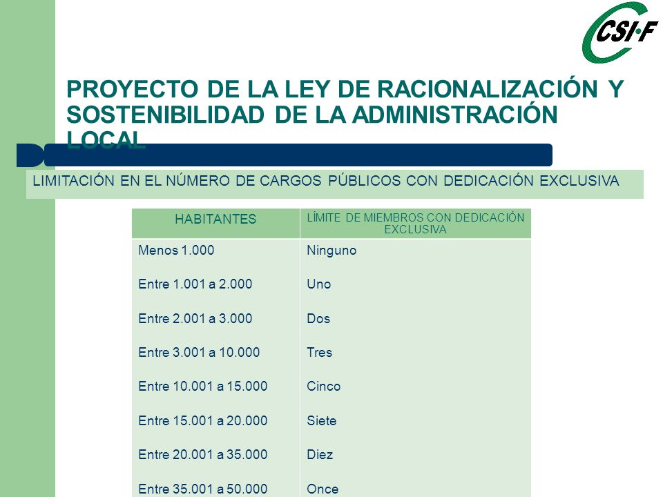 LIMITACIÓN EN EL NÚMERO DE CARGOS PÚBLICOS CON DEDICACIÓN EXCLUSIVA PROYECTO DE LA LEY DE RACIONALIZACIÓN Y SOSTENIBILIDAD DE LA ADMINISTRACIÓN LOCAL HABITANTES LÍMITE DE MIEMBROS CON DEDICACIÓN EXCLUSIVA Menos 1.000 Entre 1.001 a 2.000 Entre 2.001 a 3.000 Entre 3.001 a 10.000 Entre 10.001 a 15.000 Entre 15.001 a 20.000 Entre 20.001 a 35.000 Entre 35.001 a 50.000 Entre 50.001 a 100.000 Entre 100.001 a 300.000 Entre 300.001 a 500.000 Entre 500.001 a 700.000 Entre 700.001 a 1.000.000 Madrid Barcelona Ninguno Uno Dos Tres Cinco Siete Diez Once Quince Dieciocho Veinte Veintidós Veinticinco Cuarenta y cinco Treinta y dos