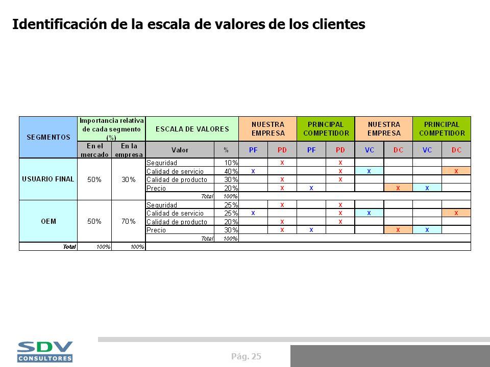 Pág. 25 Identificación de la escala de valores de los clientes