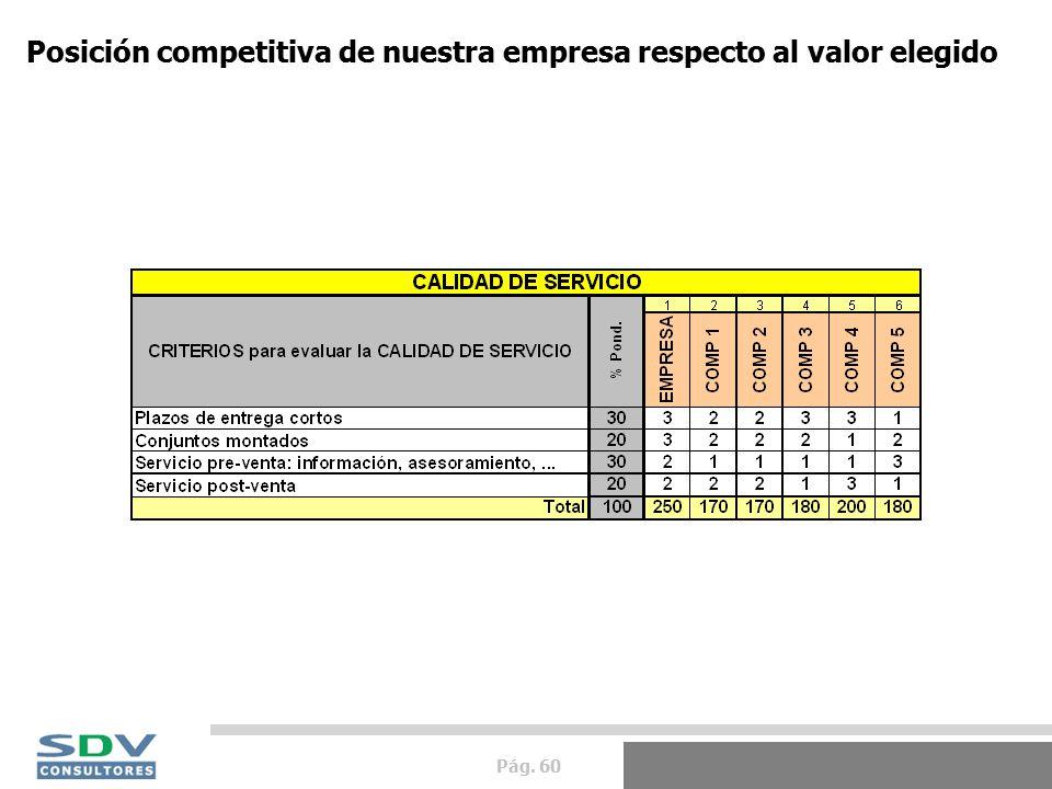 Pág. 60 Posición competitiva de nuestra empresa respecto al valor elegido