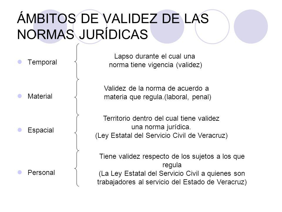ÁMBITOS DE VALIDEZ DE LAS NORMAS JURÍDICAS Temporal Material Espacial Personal Lapso durante el cual una norma tiene vigencia (validez) Validez de la norma de acuerdo a materia que regula.(laboral, penal) Territorio dentro del cual tiene validez una norma jurídica.