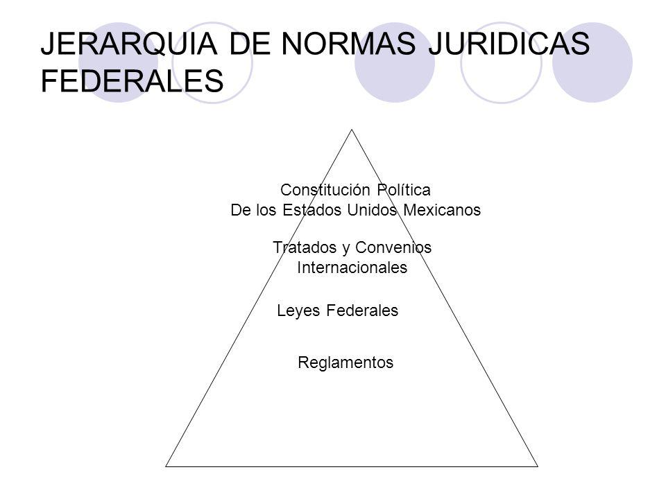 JERARQUIA DE NORMAS JURIDICAS FEDERALES Constitución Política De los Estados Unidos Mexicanos Tratados y Convenios Internacionales Leyes Federales Reglamentos