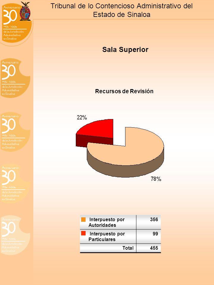Tribunal de lo Contencioso Administrativo del Estado de Sinaloa Sala Superior Recursos de Revisión Interpuesto por Autoridades 356 Interpuesto por Particulares 99 Total455