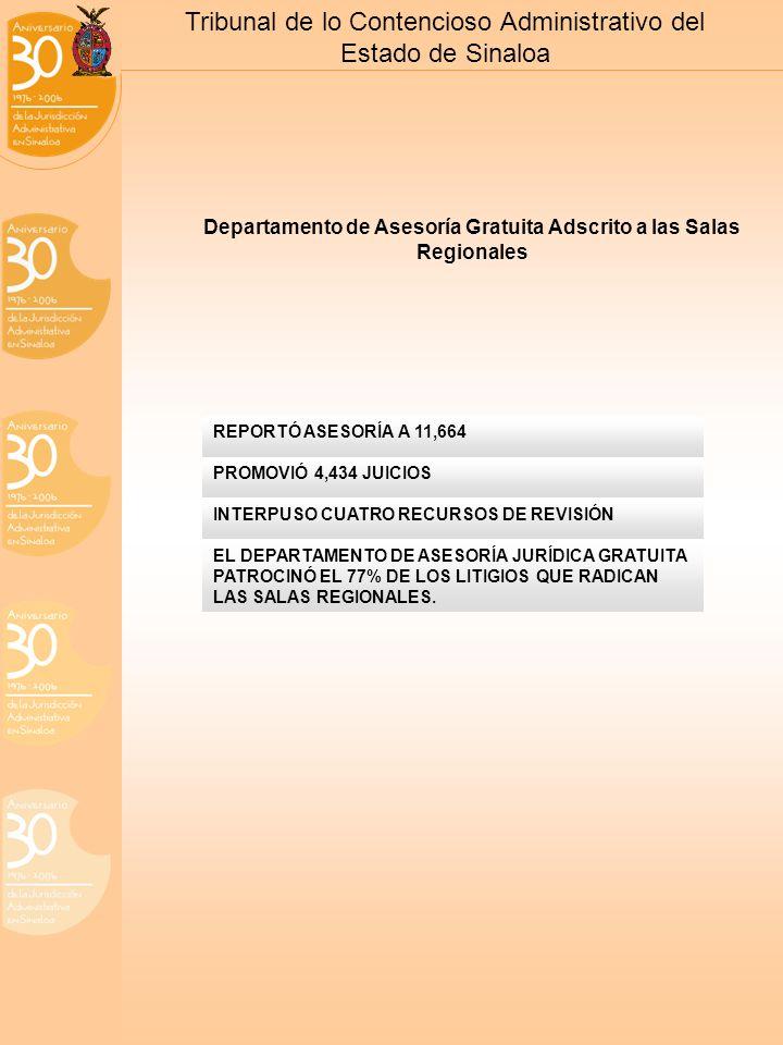Tribunal de lo Contencioso Administrativo del Estado de Sinaloa Departamento de Asesoría Gratuita Adscrito a las Salas Regionales REPORTÓ ASESORÍA A 11,664 PROMOVIÓ 4,434 JUICIOS INTERPUSO CUATRO RECURSOS DE REVISIÓN EL DEPARTAMENTO DE ASESORÍA JURÍDICA GRATUITA PATROCINÓ EL 77% DE LOS LITIGIOS QUE RADICAN LAS SALAS REGIONALES.