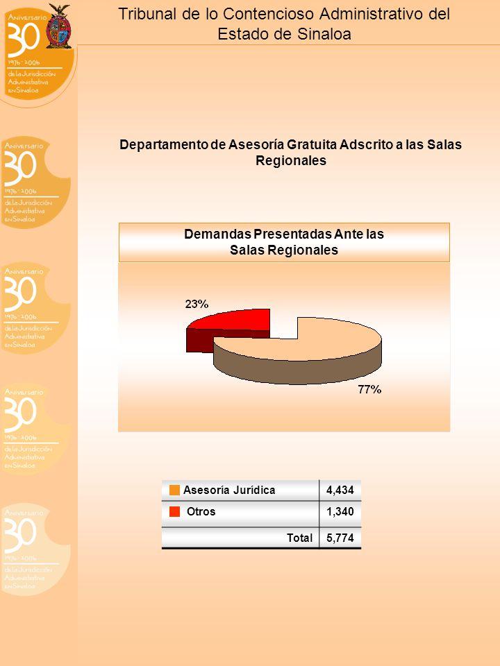 Tribunal de lo Contencioso Administrativo del Estado de Sinaloa Departamento de Asesoría Gratuita Adscrito a las Salas Regionales Asesoría Jurídica4,434 Otros1,340 Total5,774 Demandas Presentadas Ante las Salas Regionales