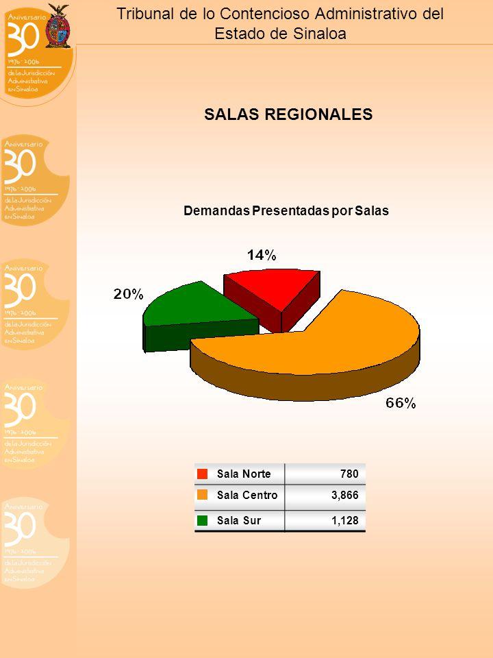 Tribunal de lo Contencioso Administrativo del Estado de Sinaloa Sala Norte780 Sala Centro3,866 Sala Sur1,128 SALAS REGIONALES Demandas Presentadas por Salas