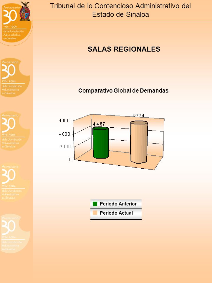 Tribunal de lo Contencioso Administrativo del Estado de Sinaloa SALAS REGIONALES Comparativo Global de Demandas Periodo Anterior Periodo Actual