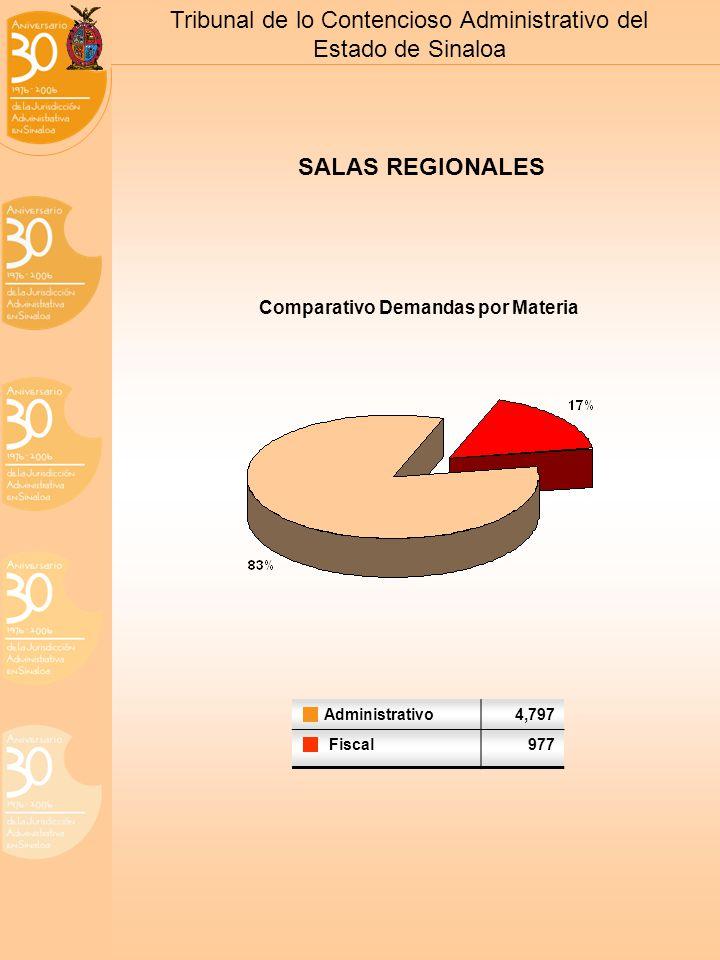 Tribunal de lo Contencioso Administrativo del Estado de Sinaloa SALAS REGIONALES Comparativo Demandas por Materia Administrativo4,797 Fiscal977
