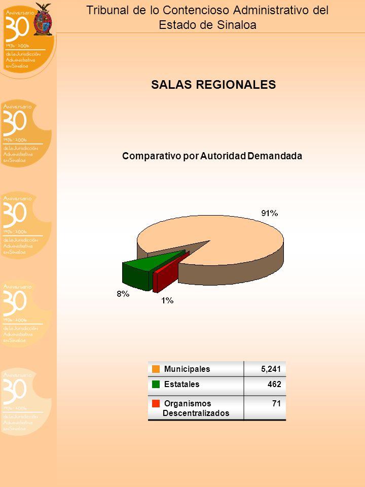 Tribunal de lo Contencioso Administrativo del Estado de Sinaloa SALAS REGIONALES Comparativo por Autoridad Demandada Municipales5,241 Estatales462 Organismos Descentralizados 71
