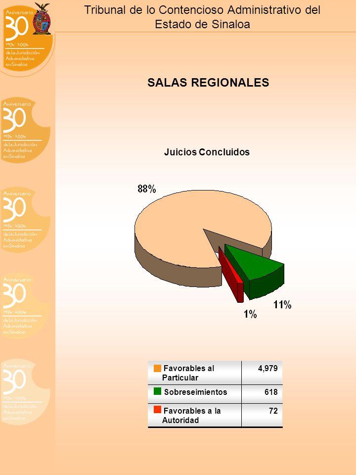 Tribunal de lo Contencioso Administrativo del Estado de Sinaloa SALAS REGIONALES Juicios Concluidos Favorables al Particular 4,979 Sobreseimientos618 Favorables a la Autoridad 72
