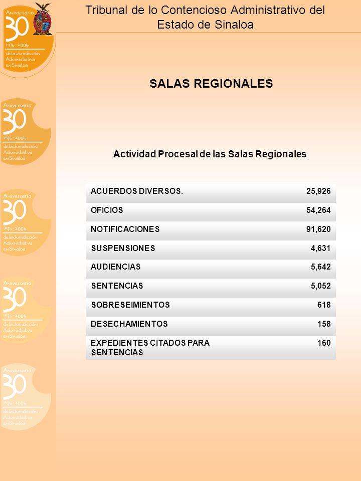 Tribunal de lo Contencioso Administrativo del Estado de Sinaloa SALAS REGIONALES Actividad Procesal de las Salas Regionales ACUERDOS DIVERSOS.25,926 OFICIOS54,264 NOTIFICACIONES91,620 SUSPENSIONES4,631 AUDIENCIAS5,642 SENTENCIAS5,052 SOBRESEIMIENTOS618 DESECHAMIENTOS158 EXPEDIENTES CITADOS PARA SENTENCIAS 160