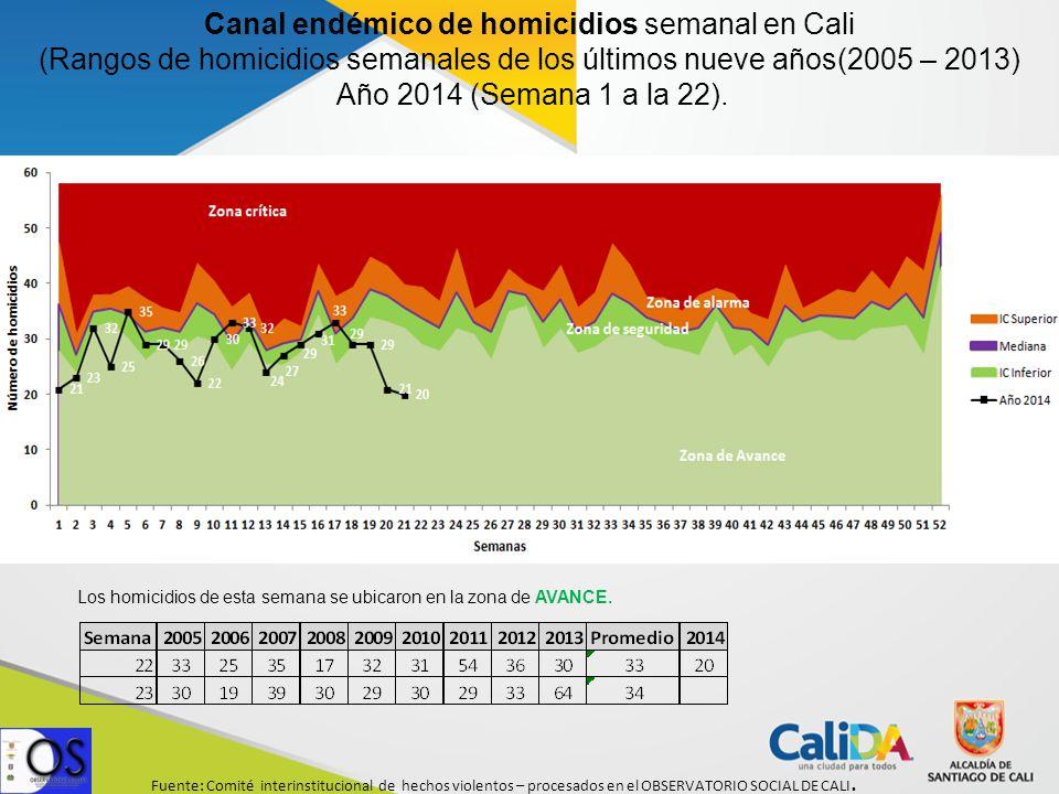 Canal endémico de homicidios semanal en Cali (Rangos de homicidios semanales de los últimos nueve años(2005 – 2013) Año 2014 (Semana 1 a la 22).