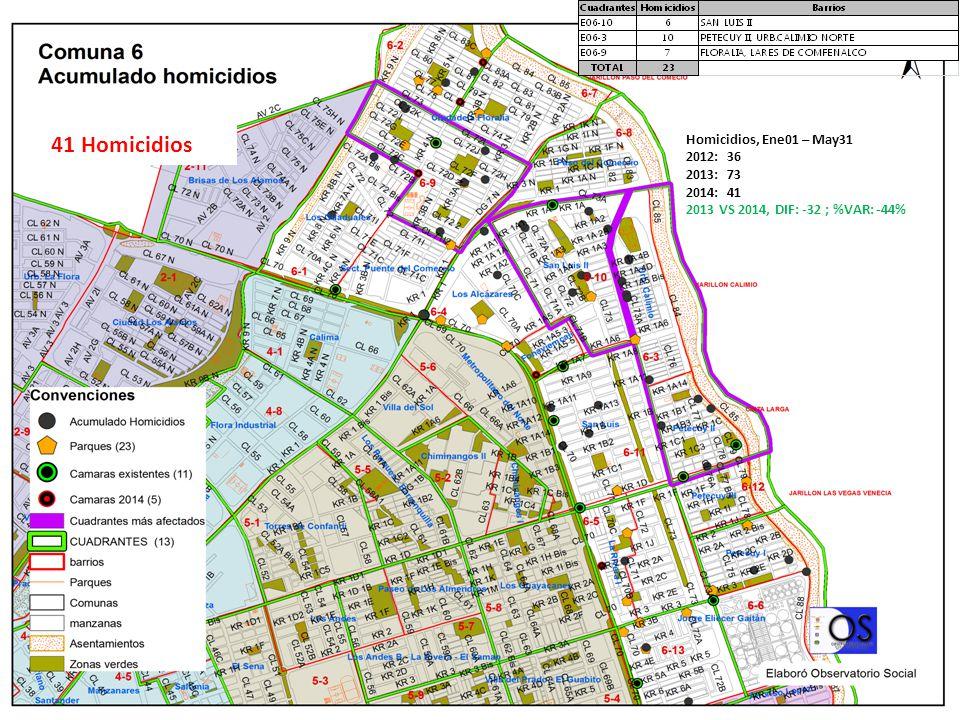 41 Homicidios Homicidios, Ene01 – May31 2012: 36 2013: 73 2014: 41 2013 VS 2014, DIF: -32 ; %VAR: -44%