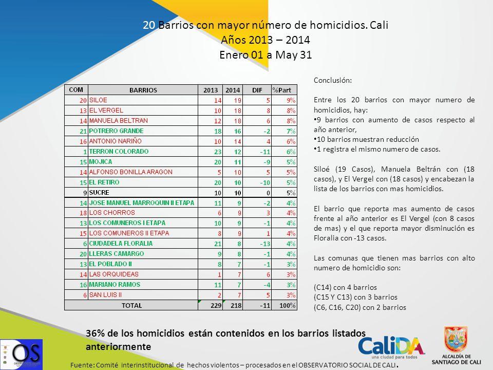 Fuente: Comité interinstitucional de hechos violentos – procesados en el OBSERVATORIO SOCIAL DE CALI.