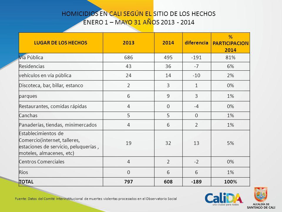 HOMICIDIOS EN CALI SEGÚN EL SITIO DE LOS HECHOS ENERO 1 – MAYO 31 AÑOS 2013 - 2014 Fuente: Datos del Comité Interinstitucional de muertes violentas procesados en el Observatorio Social LUGAR DE LOS HECHOS20132014diferencia % PARTICIPACION 2014 Vía Pública686495-19181% Residencias4336-76% vehículos en vía pública2414-102% Discoteca, bar, billar, estanco2310% parques6931% Restaurantes, comidas rápidas40-40% Canchas5501% Panaderías, tiendas, minimercados4621% Establecimientos de Comercio(internet, talleres, estaciones de servicio, peluquerías, moteles, almacenes, etc) 1932135% Centros Comerciales42-20% Rios0661% TOTAL797608-189100%