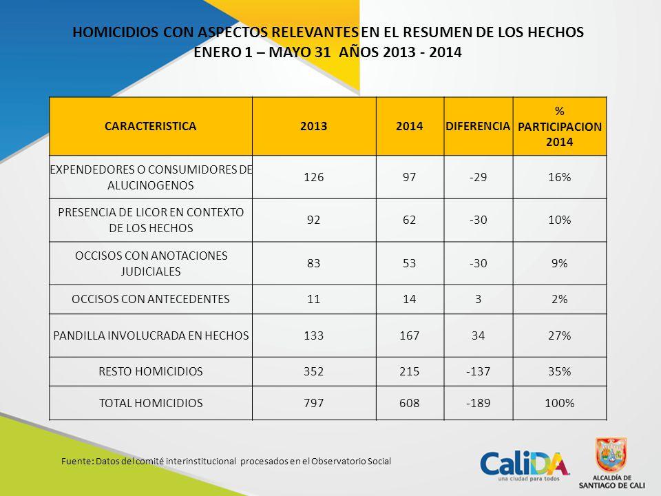 Fuente: Datos del comité interinstitucional procesados en el Observatorio Social HOMICIDIOS CON ASPECTOS RELEVANTES EN EL RESUMEN DE LOS HECHOS ENERO 1 – MAYO 31 AÑOS 2013 - 2014 CARACTERISTICA20132014DIFERENCIA % PARTICIPACION 2014 EXPENDEDORES O CONSUMIDORES DE ALUCINOGENOS 12697-2916% PRESENCIA DE LICOR EN CONTEXTO DE LOS HECHOS 9262-3010% OCCISOS CON ANOTACIONES JUDICIALES 8353-309% OCCISOS CON ANTECEDENTES111432% PANDILLA INVOLUCRADA EN HECHOS1331673427% RESTO HOMICIDIOS352215-13735% TOTAL HOMICIDIOS797608-189100%