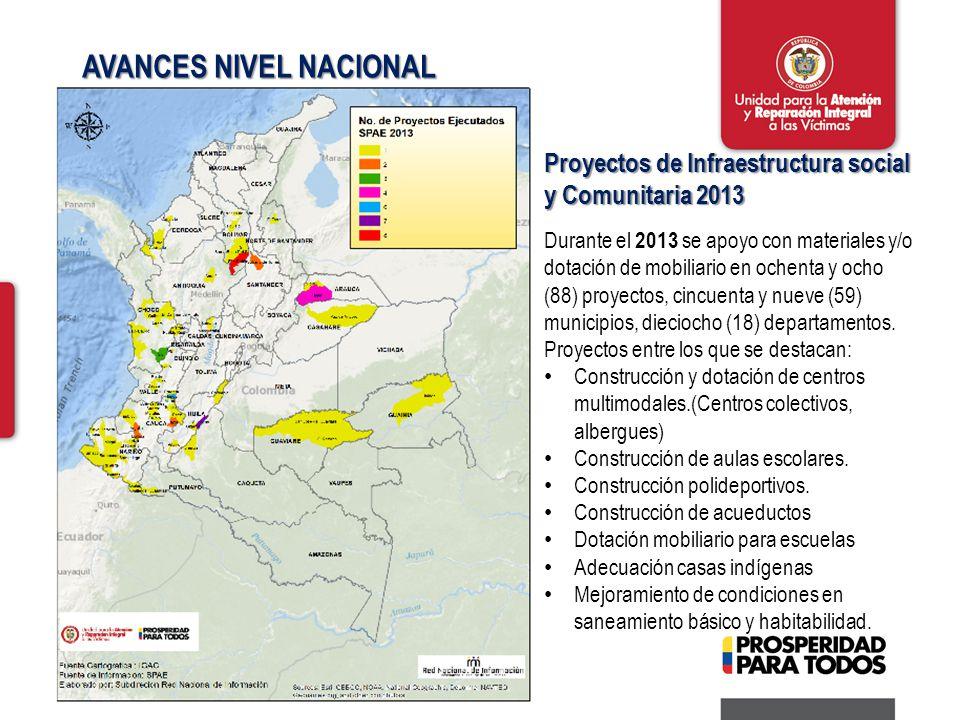 AVANCES NIVEL NACIONAL Proyectos de Infraestructura social y Comunitaria 2013 Durante el 2013 se apoyo con materiales y/o dotación de mobiliario en ochenta y ocho (88) proyectos, cincuenta y nueve (59) municipios, dieciocho (18) departamentos.