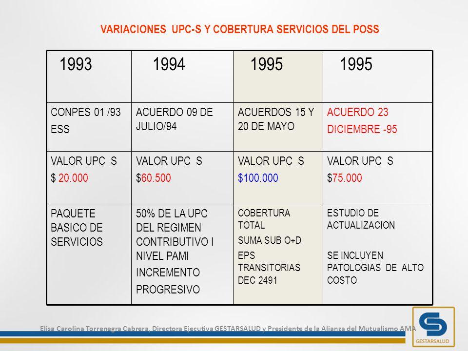 ESTUDIO DE ACTUALIZACION SE INCLUYEN PATOLOGIAS DE ALTO COSTO COBERTURA TOTAL SUMA SUB O+D EPS TRANSITORIAS DEC 2491 50% DE LA UPC DEL REGIMEN CONTRIBUTIVO I NIVEL PAMI INCREMENTO PROGRESIVO PAQUETE BASICO DE SERVICIOS VALOR UPC_S $75.000 VALOR UPC_S $100.000 VALOR UPC_S $60.500 VALOR UPC_S $ 20.000 ACUERDO 23 DICIEMBRE -95 ACUERDOS 15 Y 20 DE MAYO ACUERDO 09 DE JULIO/94 CONPES 01 /93 ESS 1995 1994 1993 VARIACIONES UPC-S Y COBERTURA SERVICIOS DEL POSS Elisa Carolina Torrenegra Cabrera, Directora Ejecutiva GESTARSALUD y Presidente de la Alianza del Mutualismo AMA