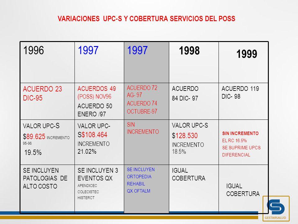 SE INCLUYEN 3 EVENTOS QX APENDICEC COLECISTEC HISTERCT VALOR UPC - S$108.464 INCREMENTO 21.02% ACUERDOS 49 ( POSS) NOV96 ACUERDO 50 ENERO /97 1997 SE INCLUYEN PATOLOGIAS DE ALTO COSTO VALOR UPC- S $89.625 INCREMENTO 95-96 19.5% ACUERDO 23 DIC-95 1996 IGUAL COBERTURA SE INCLUYEN ORTOPEDIA REHABIL QX OFTALM VALOR UPC-S $128.530 INCREMENTO 18.5% SIN INCREMENTO ACUERDO 119 DIC- 98 ACUERDO 84 DIC- 97 ACUERDO 72 AG- 97 ACUERDO 74 OCTUBRE-97 1998 1997 VARIACIONES UPC-S Y COBERTURA SERVICIOS DEL POSS 1999 SIN INCREMENTO EL RC 16.5% SE SUPRIME UPCS DIFERENCIAL IGUAL COBERTURA