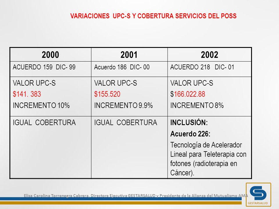 200020012002 ACUERDO 159 DIC- 99Acuerdo 186 DIC- 00ACUERDO 218 DIC- 01 VALOR UPC-S $141.