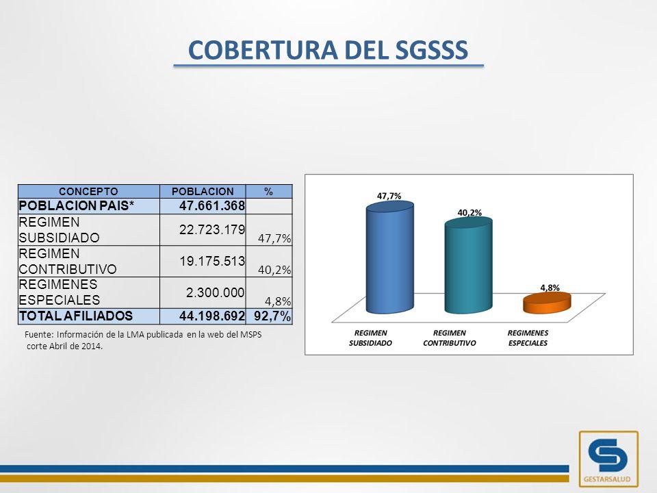 COBERTURA DEL SGSSS CONCEPTOPOBLACION% POBLACION PAIS*47.661.368 REGIMEN SUBSIDIADO 22.723.179 47,7% REGIMEN CONTRIBUTIVO 19.175.513 40,2% REGIMENES ESPECIALES 2.300.000 4,8% TOTAL AFILIADOS44.198.69292,7% Fuente: Información de la LMA publicada en la web del MSPS corte Abril de 2014.