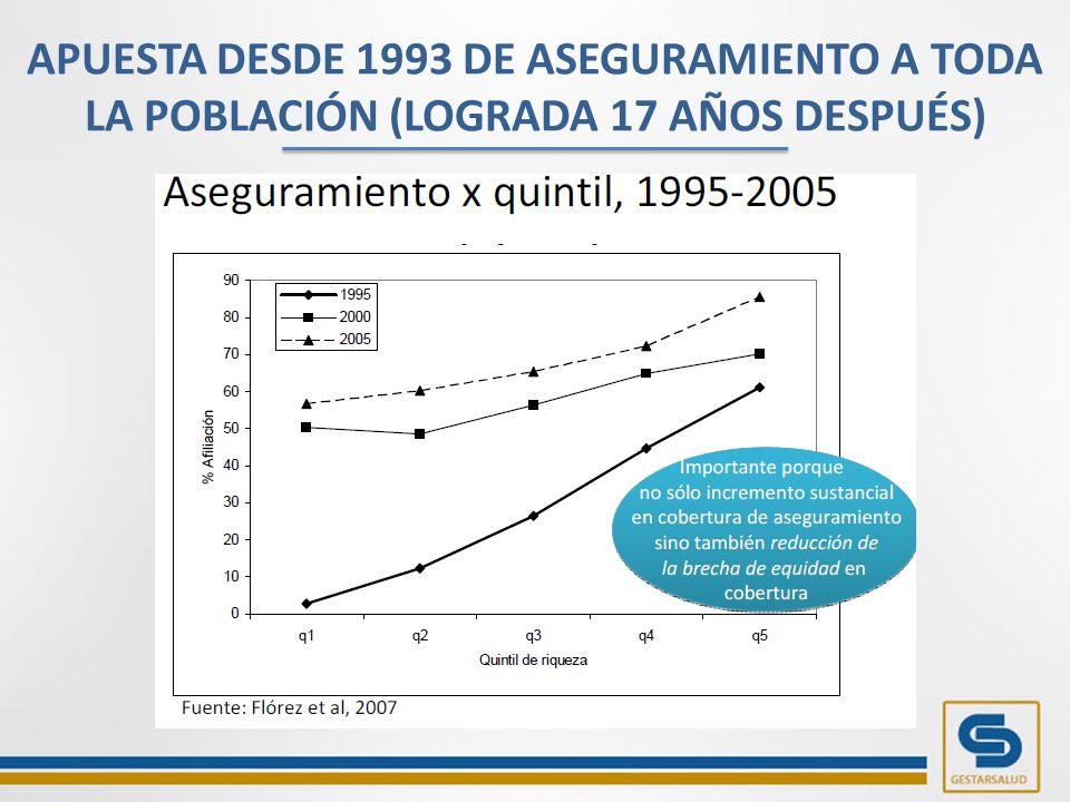 APUESTA DESDE 1993 DE ASEGURAMIENTO A TODA LA POBLACIÓN (LOGRADA 17 AÑOS DESPUÉS)