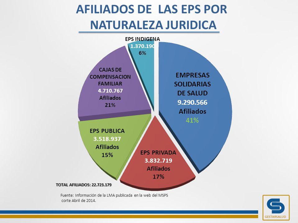 AFILIADOS DE LAS EPS POR NATURALEZA JURIDICA Fuente: Información de la LMA publicada en la web del MSPS corte Abril de 2014.
