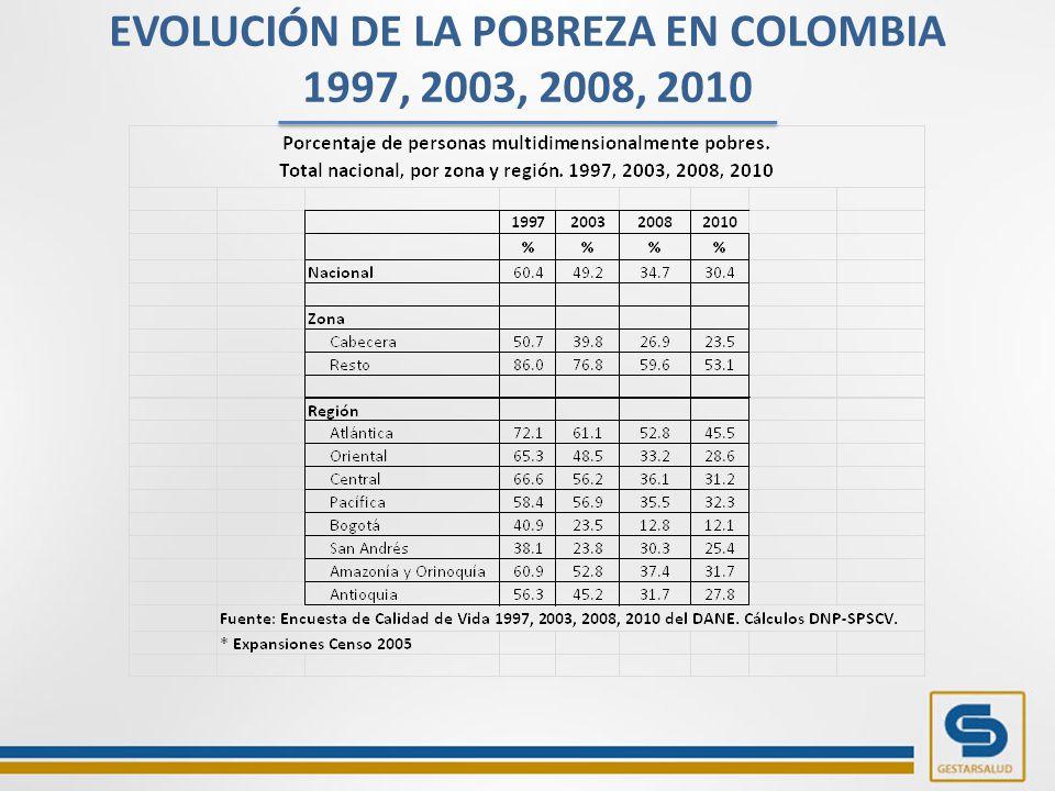 EVOLUCIÓN DE LA POBREZA EN COLOMBIA 1997, 2003, 2008, 2010