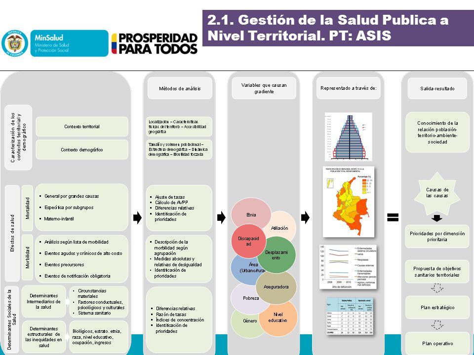 2.1. Gestión de la Salud Publica a Nivel Territorial. PT: ASIS