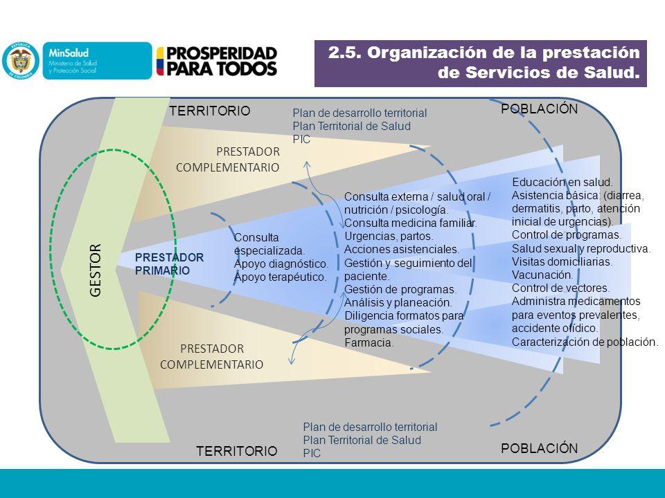 PRESTADOR COMPLEMENTARIO GESTOR PRESTADOR PRIMARIO TERRITORIO POBLACIÓN Educación en salud.