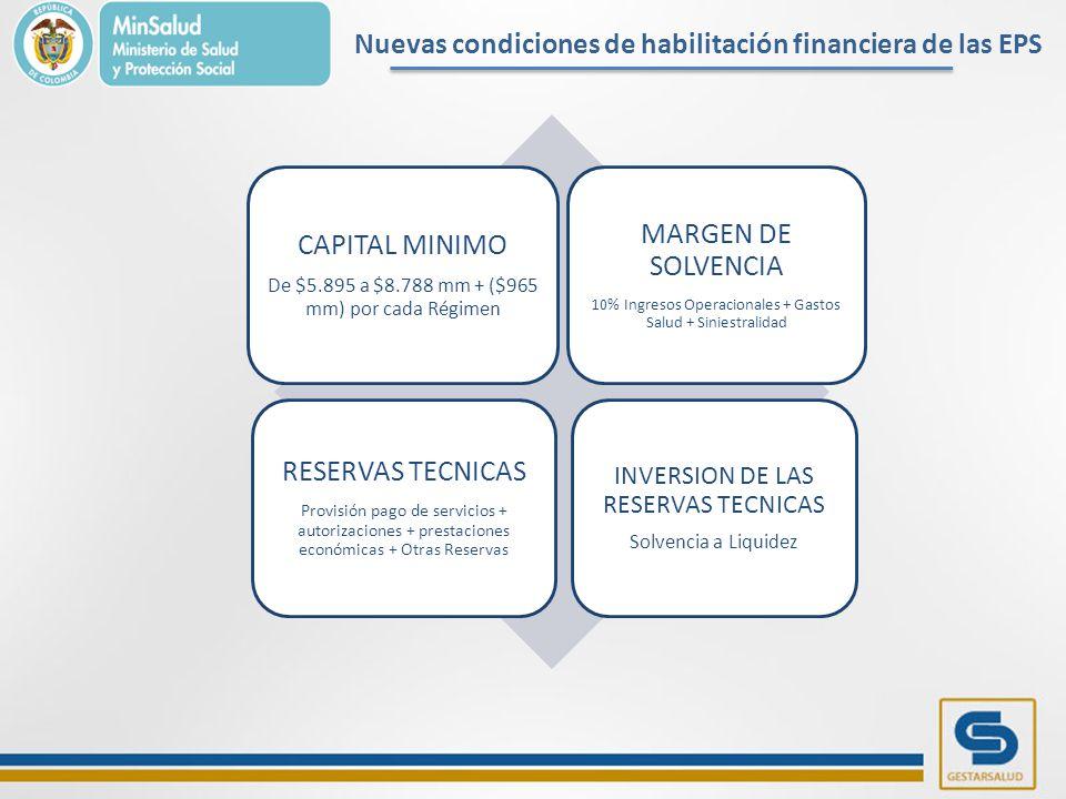 Nuevas condiciones de habilitación financiera de las EPS CAPITAL MINIMO De $5.895 a $8.788 mm + ($965 mm) por cada Régimen MARGEN DE SOLVENCIA 10% Ingresos Operacionales + Gastos Salud + Siniestralidad RESERVAS TECNICAS Provisión pago de servicios + autorizaciones + prestaciones económicas + Otras Reservas INVERSION DE LAS RESERVAS TECNICAS Solvencia a Liquidez
