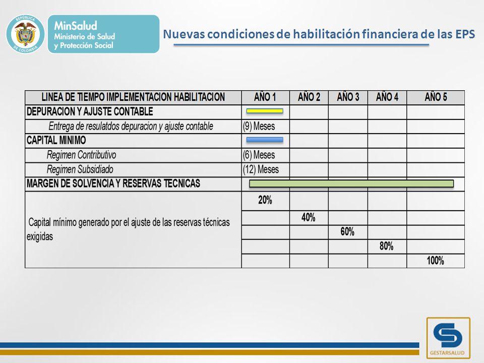 Nuevas condiciones de habilitación financiera de las EPS