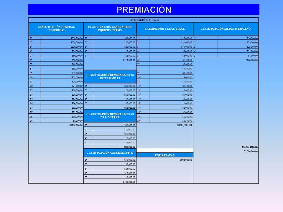 PREMIACIÓN/ PRIZES CLASIFICACIÓN GENERAL INDIVIDUAL CLASIFICACIÓN GENERAL POR EQUIPOS/ TEAMS PREMIOS POR ETAPA/ STAGECLASIFICACIÓN MEJOR MEXICANO 1°$350,000.001°$40,000.001°$16,000.001°$50,000.00 2°$200,000.002°$30,000.002°$12,000.002°$35,000.00 3°$120,000.003°$20,000.003°$10,000.003°$25,000.00 4°$86,000.004°$15,000.004°$8,000.004°$15,000.00 5°$60,000.005°$8,000.005°$6,000.005°$8,000.00 6°$50,000.00$113,000.006°$5,500.00 $133,000.00 7°$40,000.007°$5,000.00 8°$35,000.00 8°$4,500.00 9°$32,000.00 CLASIFICACIÓN GENERAL METAS INTERMEDIAS 9°$4,500.00 10°$28,000.0010°$4,000.00 11°$26,000.0011°$3,500.00 12°$24,000.001°$30,000.0012°$3,500.00 13°$20,000.002°$20,000.0013°$3,000.00 14°$18,000.003°$15,000.0014°$3,000.00 15°$16,000.004°$10,000.0015°$3,000.00 16°$14,000.005°$5,000.0016°$2,000.00 17°$12,000.00 $80,000.0017°$2,000.00 18°$11,000.00 CLASIFICACIÓN GENERAL METAS DE MONTAÑA 18°$2,000.00 19°$10,000.0019°$1,500.00 20°$8,000.0020°$1,500.00 $1160,000.001°$30,000.00 $100,500.00 2°$20,000.00 3°$15,000.00 4°$10,000.00 5°$5,000.00 $80,000.00 GRAN TOTAL CLASIFICACIÓN GENERAL SUB-23 $2,500,000.00 POR 8 ETAPAS 1°$45,000.00 $804,000.00 2°$30,000.00 3°$25,000.00 4°$18,000.00 5°$12,000.00 $130,000.00