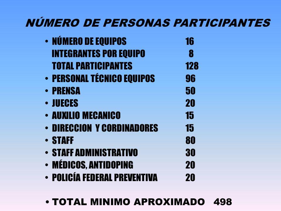 NÚMERO DE EQUIPOS16 INTEGRANTES POR EQUIPO 8 TOTAL PARTICIPANTES128 PERSONAL TÉCNICO EQUIPOS 96 PRENSA50 JUECES20 AUXILIO MECANICO15 DIRECCION Y CORDINADORES15 STAFF80 STAFF ADMINISTRATIVO30 MÉDICOS, ANTIDOPING20 POLICÍA FEDERAL PREVENTIVA20 TOTAL MINIMO APROXIMADO498 382 5 Mé d i c o s, a n t i d o p i n g 17 St a f f A d m i n i s t r a t i v o 30 St a f f 15 Dir e c t o r y a p o y o t é c n i c o 15 Au x i l i o M e c á n i c o 18 Ju e c e s 30 Pr e n s a 252 To t a l p a r t i c i p a n t e s Integrantes por equipoIntegrantes por equipo Número de equiposNúmero de equipos Número de equiposNúmero de equipos Integrantes por equipoIntegrantes por equipo 252 Pr e n s a 30 Ju e c e s 18 Au x i l i o M e c á n i c o 15 Dir e c t o r y a p o y o t é c n i c o 15 St a f f 30 St a f f A d m i n i s t r a t i v o 17 Mé d i c o s, a n t i d o p i n g 5 382 Número de equiposNúmero de equipos Integrantes por equipoIntegrantes por equipo To t a l p a r t i c i p a n t e s 252 Pr e n s a 30 Ju e c e s 18 Au x i l i o M e c á n i c o 15 Dir e c t o r y a p o y o t é c n i c o 15 St a f f 30 St a f f A d m i n i s t r a t i v o 17 Mé d i c o s, a n t i d o p i n g 5 382 5 Mé d i c o s, a n t i d o p i n g 17 St a f f A d m i n i s t r a t i v o 30 St a f f 15 Dir e c t o r y a p o y o t é c n i c o 15 Au x i l i o M e c á n i c o 18 Ju e c e s 30 Pr e n s a 252 To t a l p a r t i c i p a n t e s Integrantes por equipoIntegrantes por equipo Número de equiposNúmero de equipos NÚMERO DE PERSONAS PARTICIPANTES