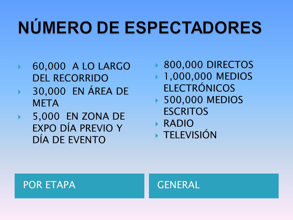 POR ETAPAGENERAL  60,000 A LO LARGO DEL RECORRIDO  30,000 EN ÁREA DE META  5,000 EN ZONA DE EXPO DÍA PREVIO Y DÍA DE EVENTO  800,000 DIRECTOS  1,000,000 MEDIOS ELECTRÓNICOS  500,000 MEDIOS ESCRITOS  RADIO  TELEVISIÓN