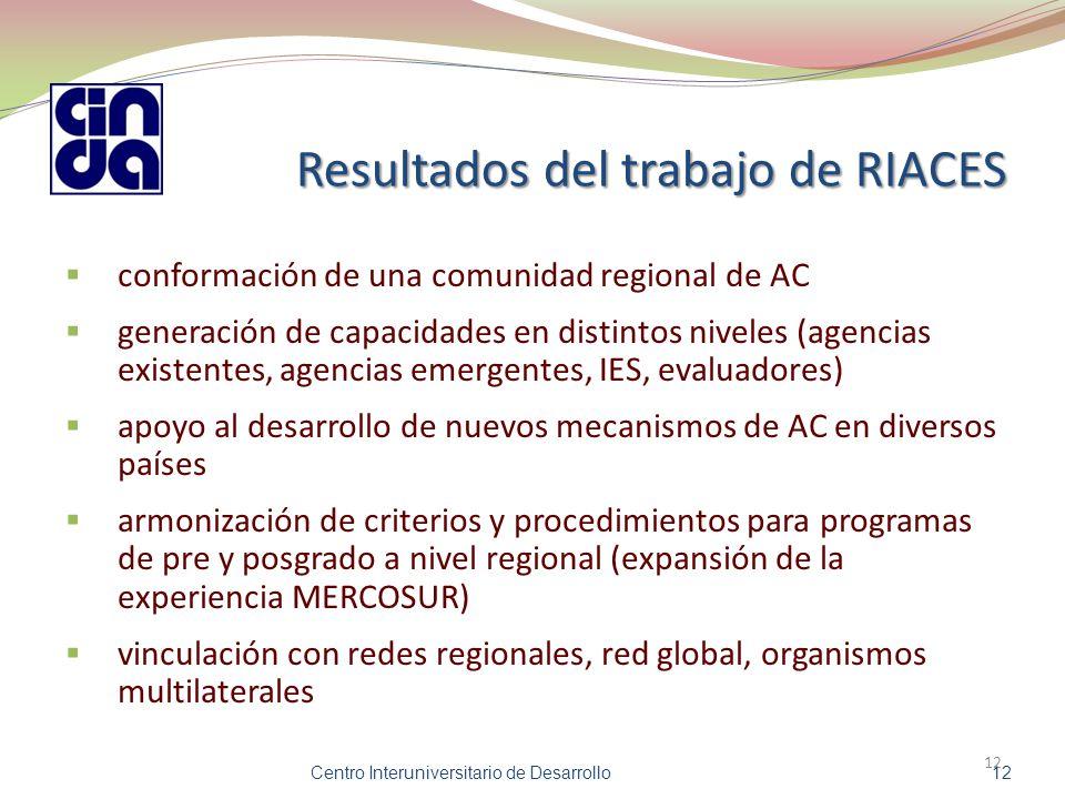 Resultados del trabajo de RIACES  conformación de una comunidad regional de AC  generación de capacidades en distintos niveles (agencias existentes, agencias emergentes, IES, evaluadores)  apoyo al desarrollo de nuevos mecanismos de AC en diversos países  armonización de criterios y procedimientos para programas de pre y posgrado a nivel regional (expansión de la experiencia MERCOSUR)  vinculación con redes regionales, red global, organismos multilaterales 12 Centro Interuniversitario de Desarrollo